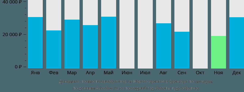 Динамика стоимости авиабилетов из Нового Уренгоя в Оренбург по месяцам