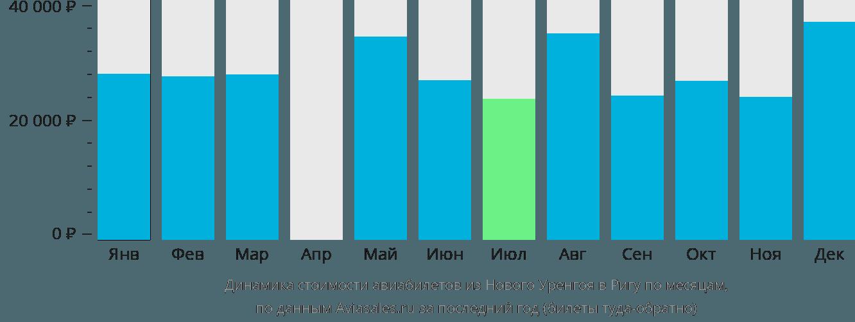 Динамика стоимости авиабилетов из Нового Уренгоя в Ригу по месяцам