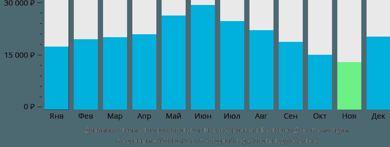 Динамика стоимости авиабилетов из Нового Уренгоя в Ростов-на-Дону по месяцам