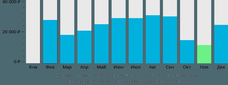 Динамика стоимости авиабилетов из Нового Уренгоя в Саратов по месяцам