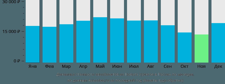Динамика стоимости авиабилетов из Нового Уренгоя в Россию по месяцам