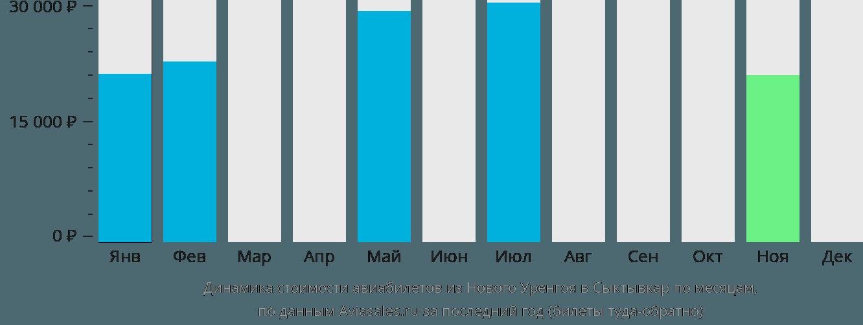 Динамика стоимости авиабилетов из Нового Уренгоя в Сыктывкар по месяцам