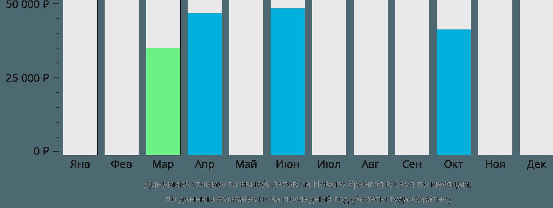 Динамика стоимости авиабилетов из Нового Уренгоя в Сеул по месяцам