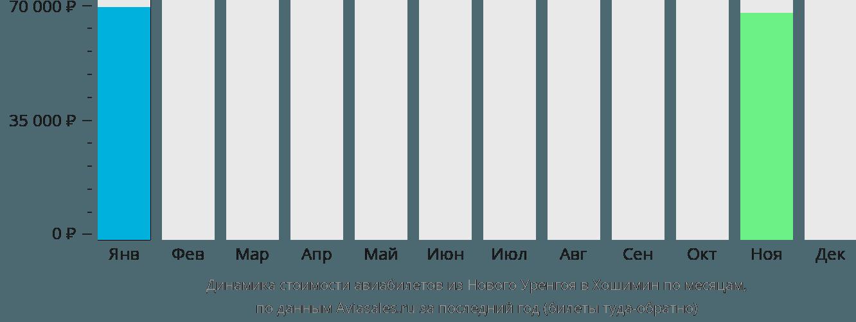 Динамика стоимости авиабилетов из Нового Уренгоя в Хошимин по месяцам