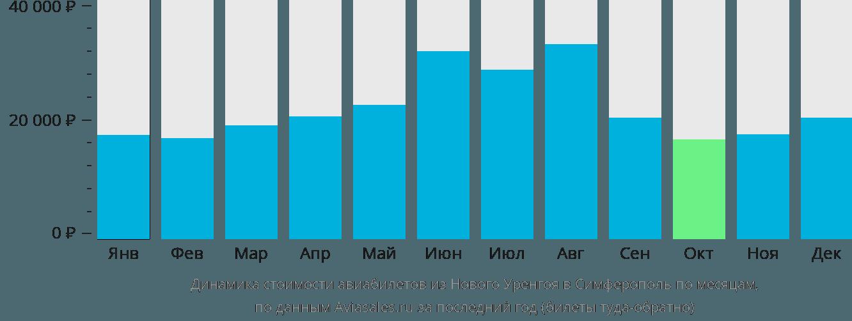Динамика стоимости авиабилетов из Нового Уренгоя в Симферополь по месяцам