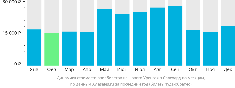 Динамика стоимости авиабилетов из Нового Уренгоя в Салехард по месяцам