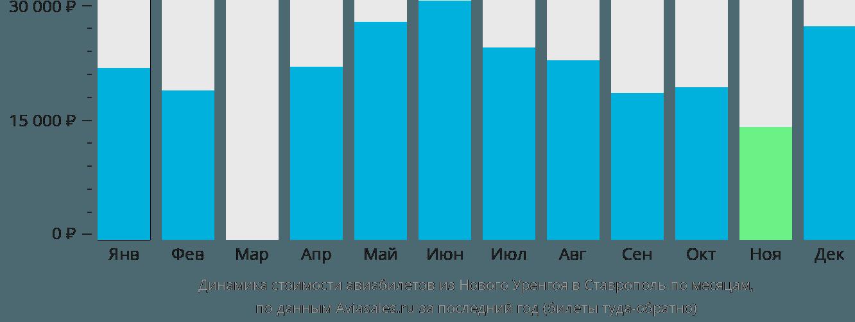 Динамика стоимости авиабилетов из Нового Уренгоя в Ставрополь по месяцам