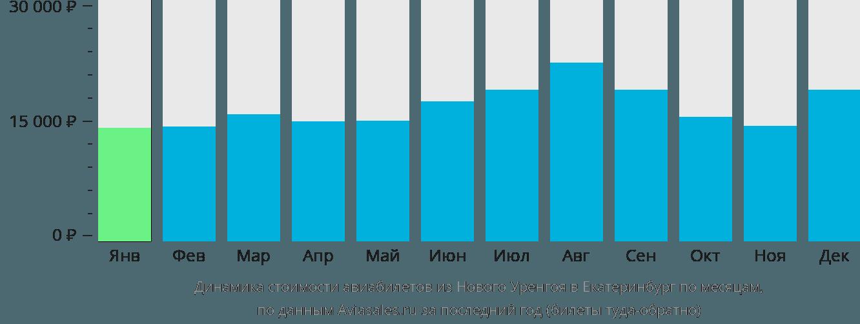 Динамика стоимости авиабилетов из Нового Уренгоя в Екатеринбург по месяцам