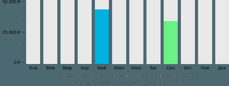 Динамика стоимости авиабилетов из Нового Уренгоя в Ташкент по месяцам