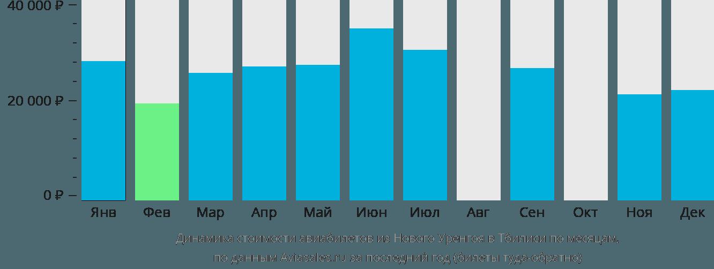 Динамика стоимости авиабилетов из Нового Уренгоя в Тбилиси по месяцам