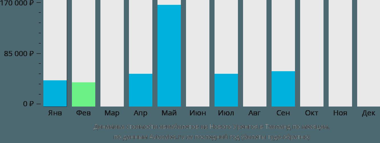 Динамика стоимости авиабилетов из Нового Уренгоя в Таиланд по месяцам