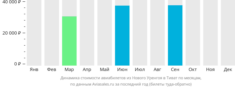 Динамика стоимости авиабилетов из Нового Уренгоя в Тиват по месяцам