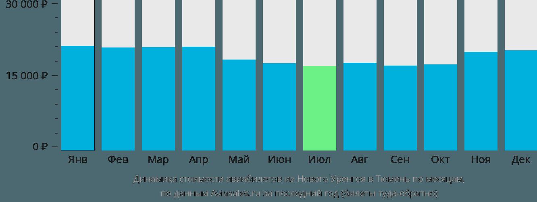 Динамика стоимости авиабилетов из Нового Уренгоя в Тюмень по месяцам
