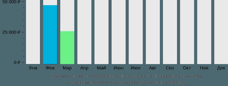 Динамика стоимости авиабилетов из Нового Уренгоя в Таджикистан по месяцам