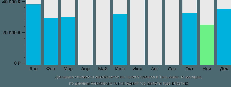 Динамика стоимости авиабилетов из Нового Уренгоя в Тель-Авив по месяцам