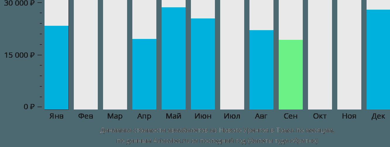 Динамика стоимости авиабилетов из Нового Уренгоя в Томск по месяцам