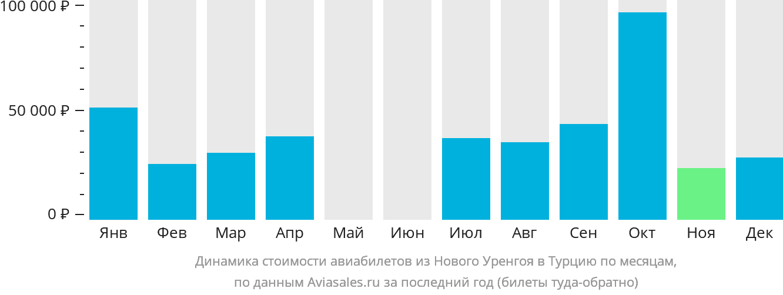 Динамика стоимости авиабилетов из Нового Уренгоя в Турцию по месяцам