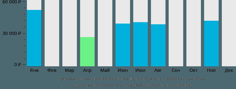 Динамика стоимости авиабилетов из Нового Уренгоя в Украину по месяцам