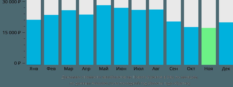 Динамика стоимости авиабилетов из Нового Уренгоя в Уфу по месяцам