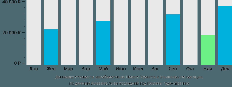 Динамика стоимости авиабилетов из Нового Уренгоя в Ульяновск по месяцам