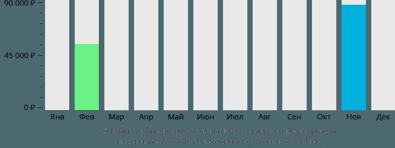 Динамика стоимости авиабилетов из Нового Уренгоя в США по месяцам