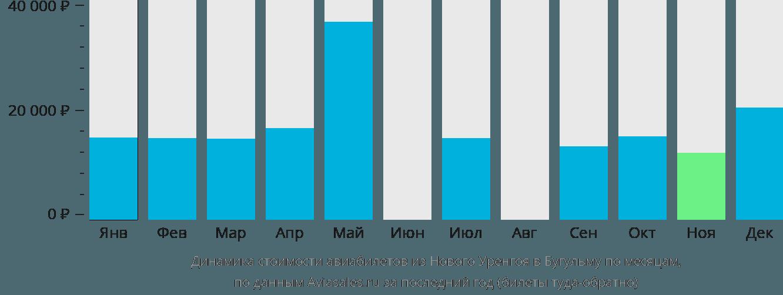 Динамика стоимости авиабилетов из Нового Уренгоя в Бугульму по месяцам