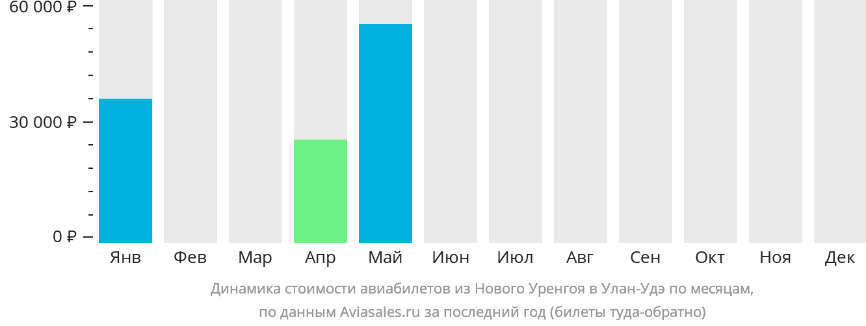 Динамика стоимости авиабилетов из Нового Уренгоя в Улан-Удэ по месяцам