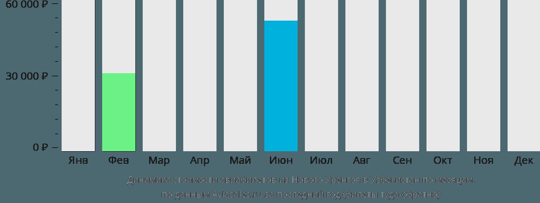 Динамика стоимости авиабилетов из Нового Уренгоя в Узбекистан по месяцам