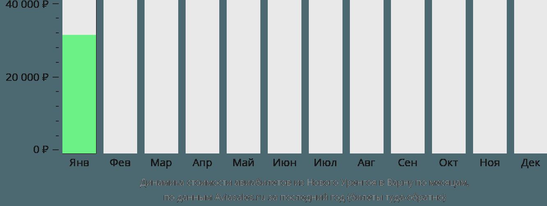 Динамика стоимости авиабилетов из Нового Уренгоя в Варну по месяцам