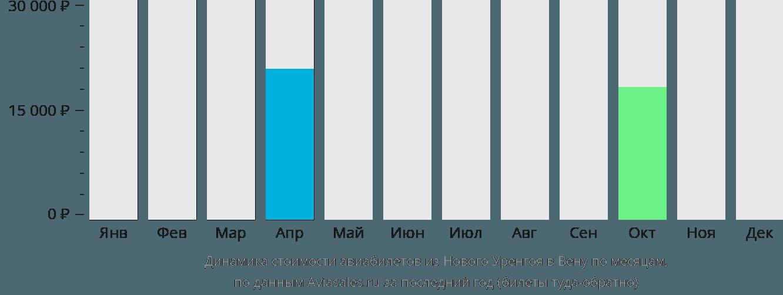 Динамика стоимости авиабилетов из Нового Уренгоя в Вену по месяцам