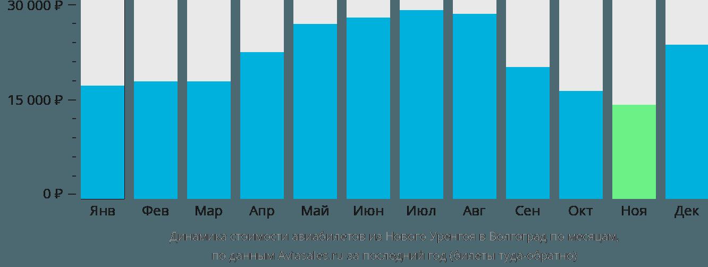 Динамика стоимости авиабилетов из Нового Уренгоя в Волгоград по месяцам