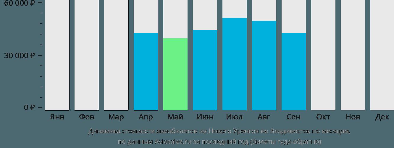 Динамика стоимости авиабилетов из Нового Уренгоя во Владивосток по месяцам