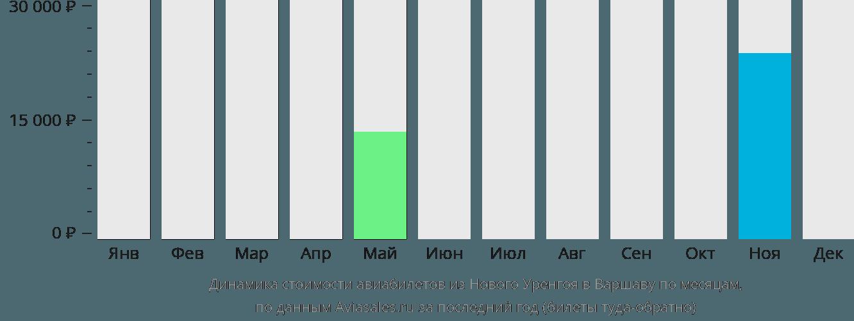 Динамика стоимости авиабилетов из Нового Уренгоя в Варшаву по месяцам