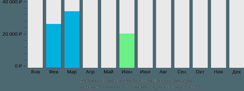 Динамика стоимости авиабилетов из Навои по месяцам
