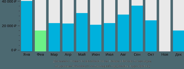 Динамика стоимости авиабилетов из Навои в Москву по месяцам