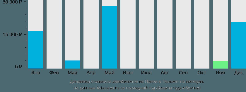 Динамика стоимости авиабилетов из Навои в Ташкент по месяцам