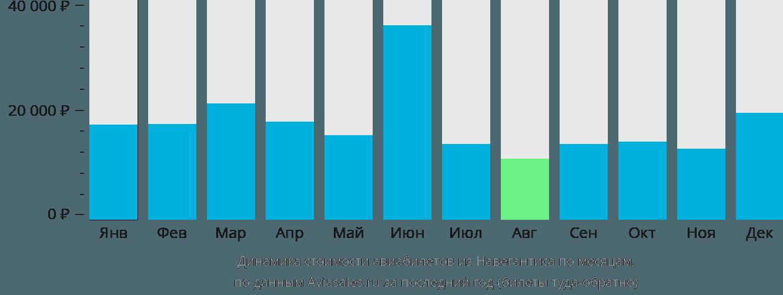 Динамика стоимости авиабилетов из Навегантиса по месяцам
