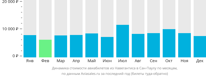Динамика стоимости авиабилетов из Навегантиса в Сан-Паулу по месяцам