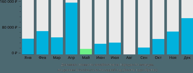 Динамика стоимости авиабилетов из Нориджа по месяцам