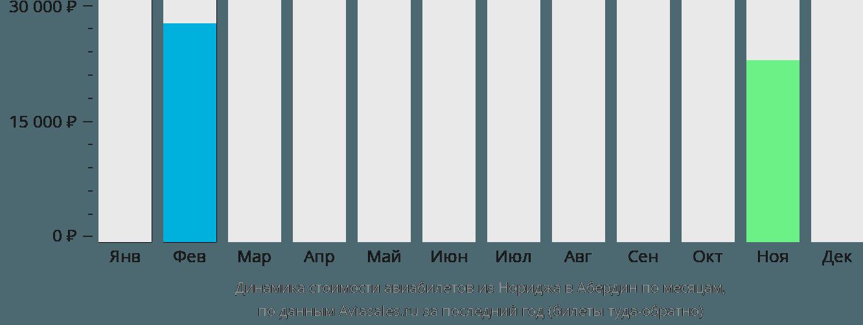 Динамика стоимости авиабилетов из Нориджа в Абердин по месяцам