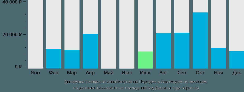 Динамика стоимости авиабилетов из Нориджа в Амстердам по месяцам