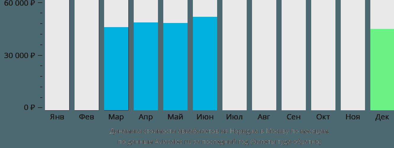 Динамика стоимости авиабилетов из Нориджа в Москву по месяцам