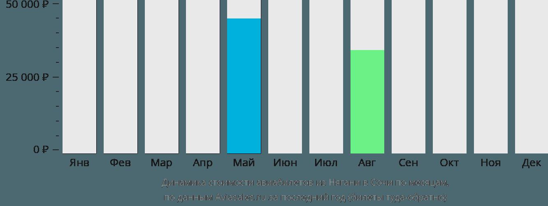 Динамика стоимости авиабилетов из Нягани в Сочи по месяцам