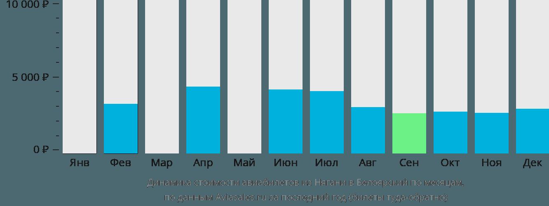 Динамика стоимости авиабилетов из Нягани в Белоярский по месяцам