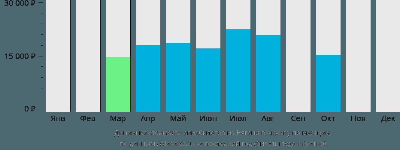 Динамика стоимости авиабилетов из Нягани в Москву по месяцам