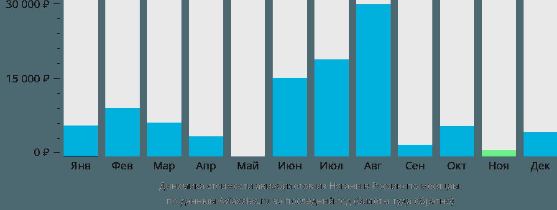 Динамика стоимости авиабилетов из Нягани в Россию по месяцам