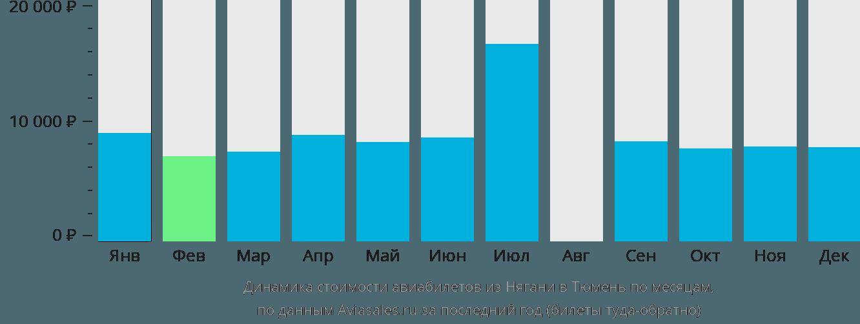 Динамика стоимости авиабилетов из Нягани в Тюмень по месяцам