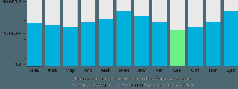 Динамика стоимости авиабилетов из Нью-Йорка по месяцам