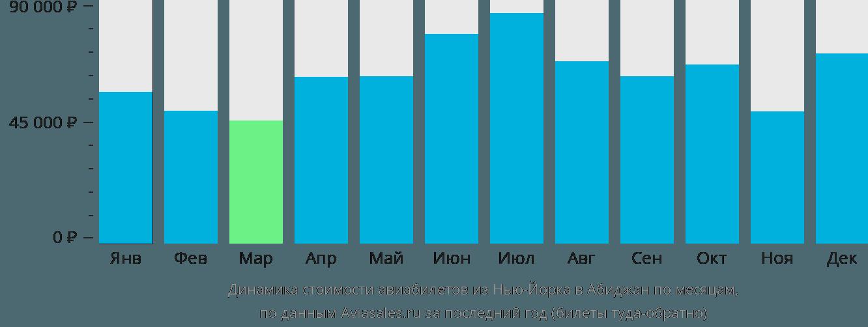 Динамика стоимости авиабилетов из Нью-Йорка в Абиджан по месяцам