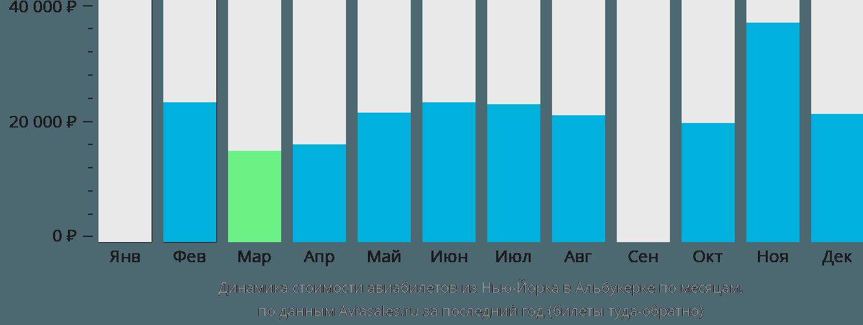 Динамика стоимости авиабилетов из Нью-Йорка в Альбукерке по месяцам